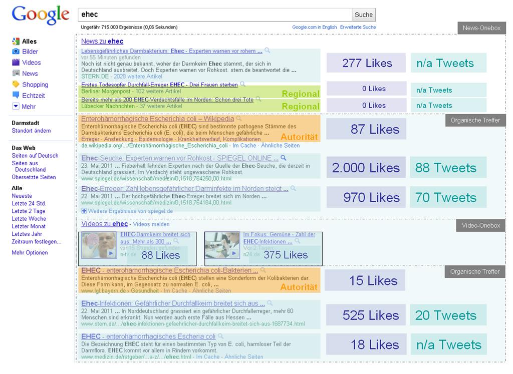 Welchen Einfluss haben Likes und Tweets auf das organische Ranking bei Trendthemen?