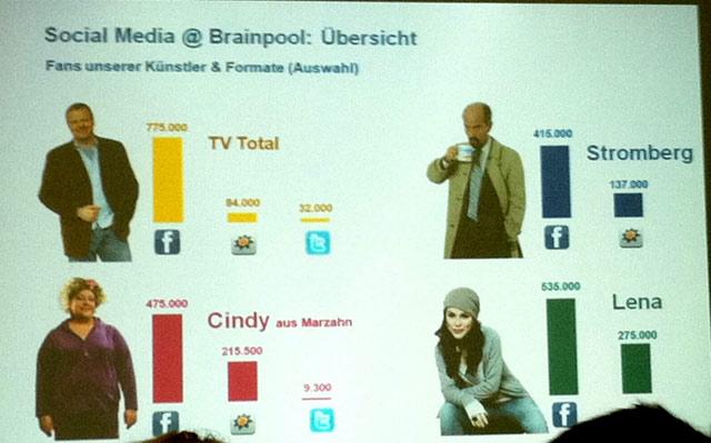 Einblicke wie Social Media bei Brainpool betrieben wird